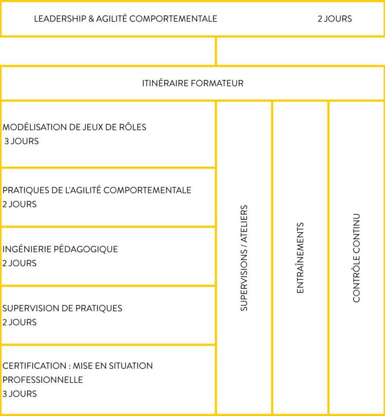 ComProfiles Academy - Schéma Itinéraire Formateur